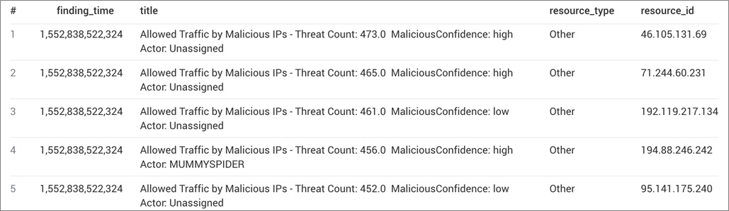 Sumo Logic-AWS Security Hub-8