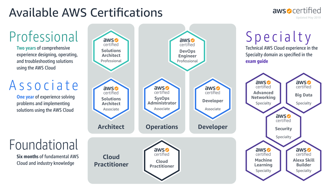 Available AWS Certifications-1