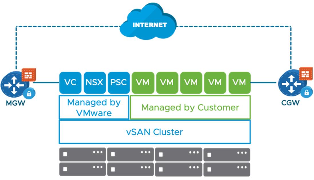 VMware Clound on AWS Firewalls-1