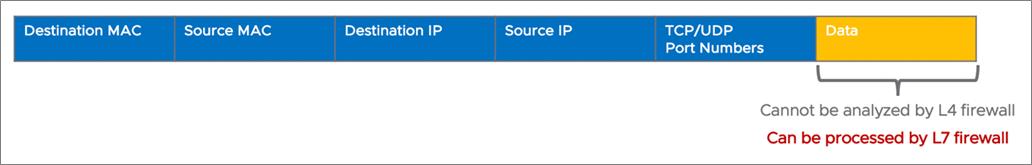VMware Clound on AWS Firewalls-2