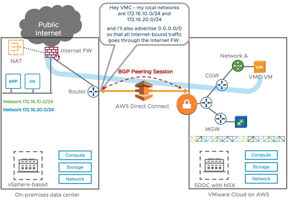 VMware Clound on AWS Firewalls-3