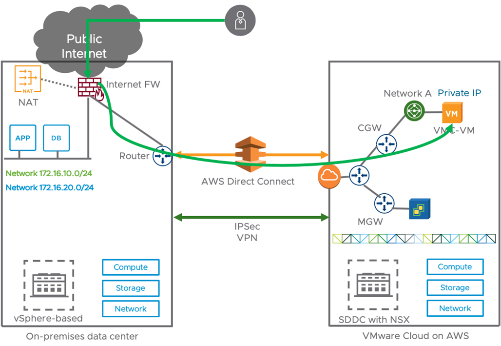 VMware Cloud on AWS Firewalls-4