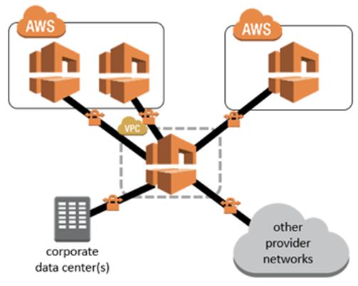 VMware Clound on AWS Firewalls-5