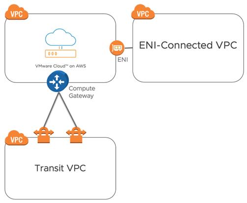 VMware Clound on AWS Firewalls-6