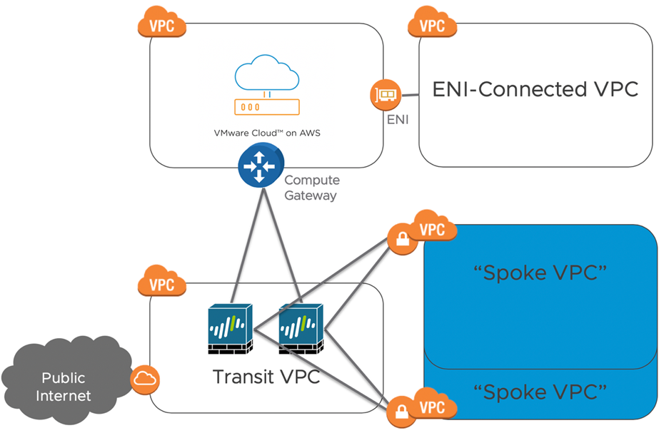 Integrating Next-Gen Firewalls with VMware Cloud on AWS