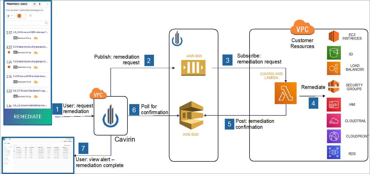 Cavirin-Closed-Loop-Security-5.1