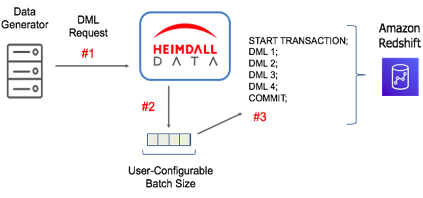 Heimdall Data-Amazon Redshift-2