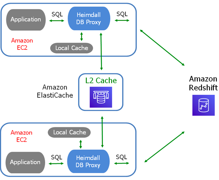 Heimdall Data-Amazon Redshift-4