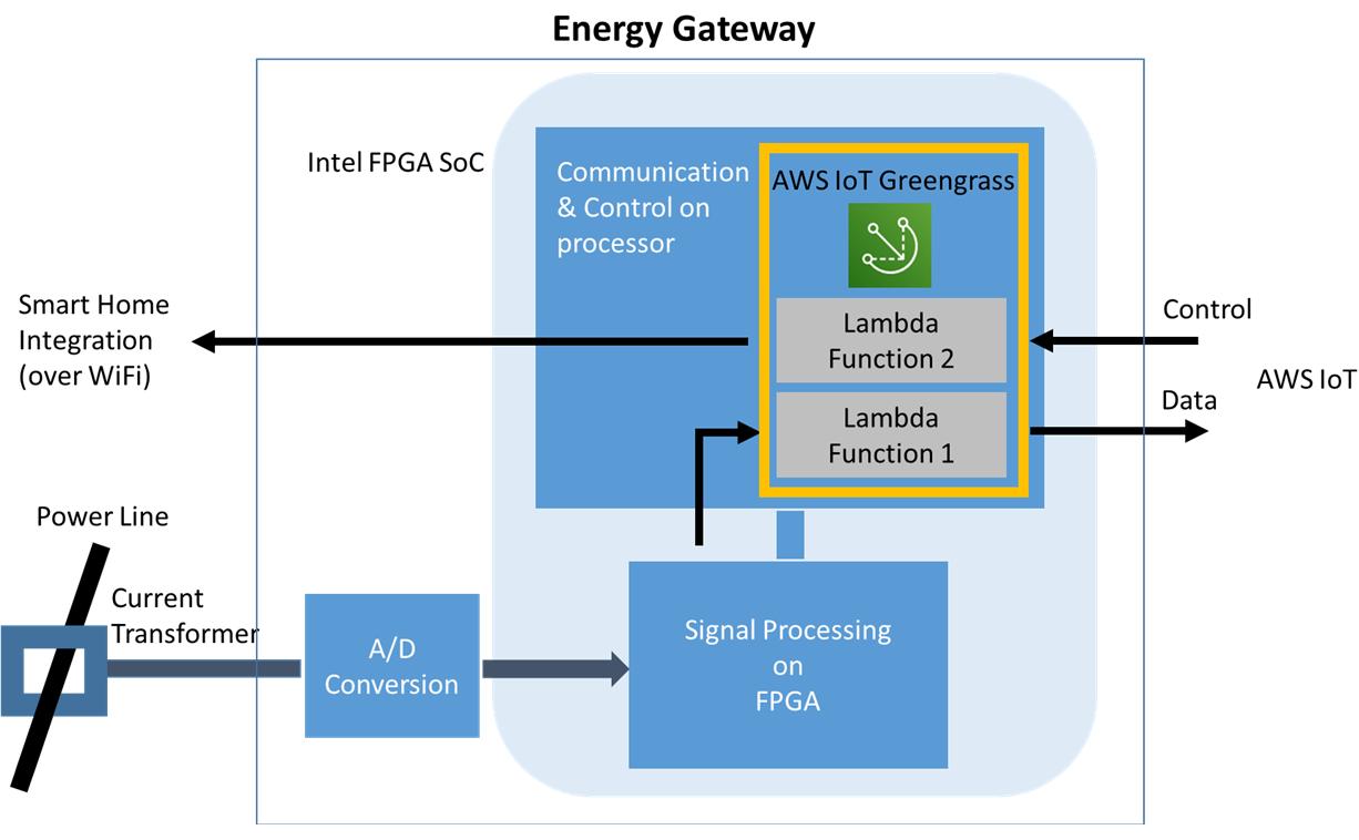 Creating Energy IoT Solutions Using Intel SoC FPGA Devices