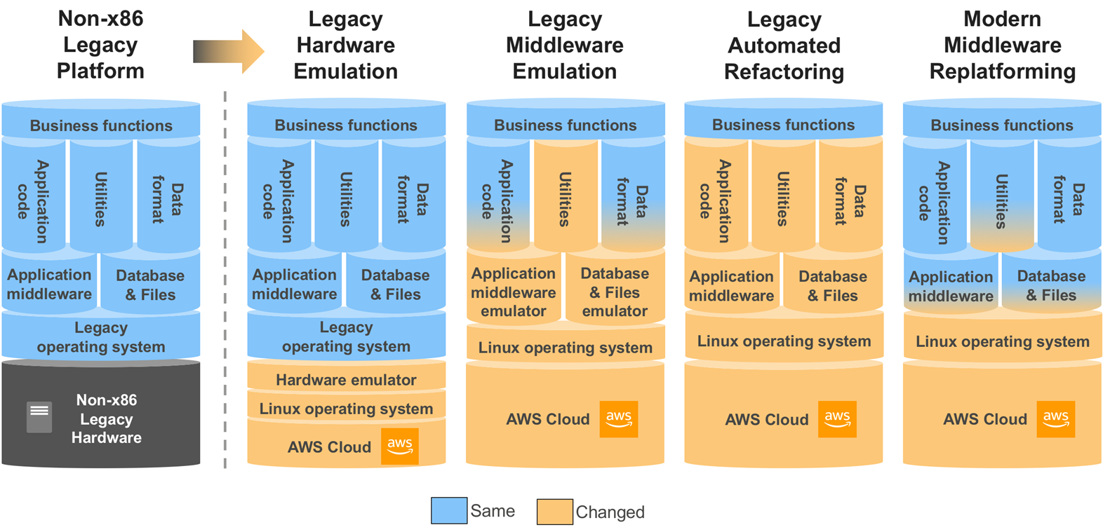Demystifying Legacy Migration Options to the AWS Cloud | AWS ...