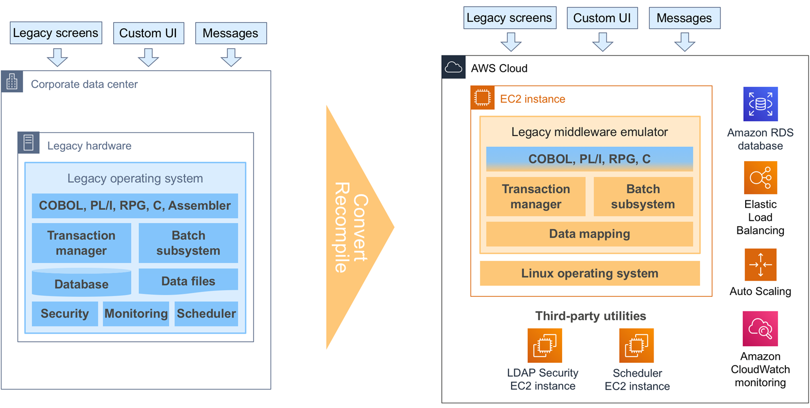 Demystifying Legacy Migration Options to the AWS Cloud | AWS
