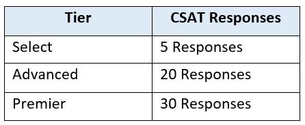 APN CSAT Updates-1