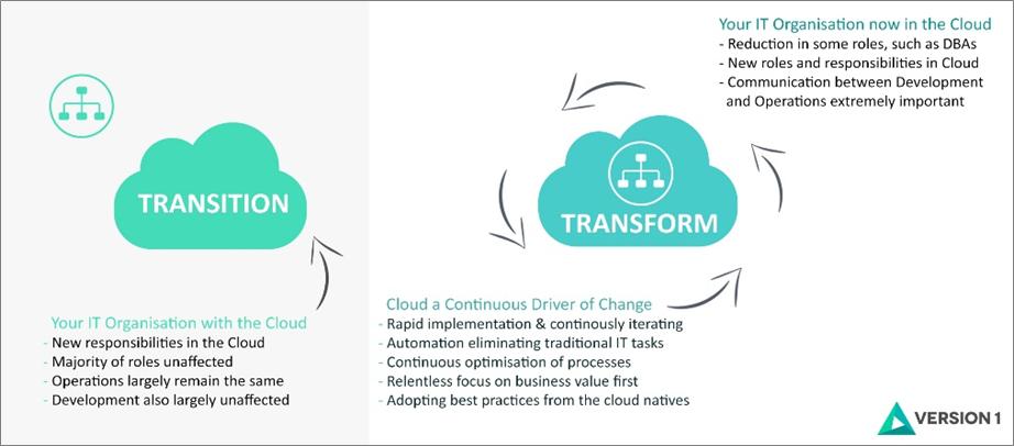 Version 1_Cloud to Transform-1