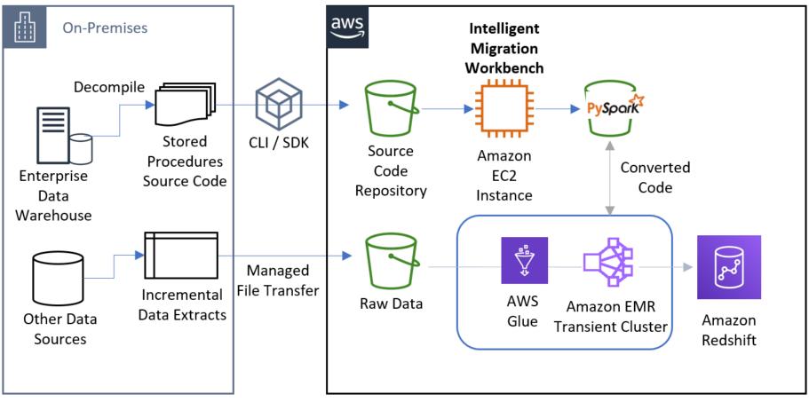 Accelerating Data Warehouse Migration To Amazon Redshift