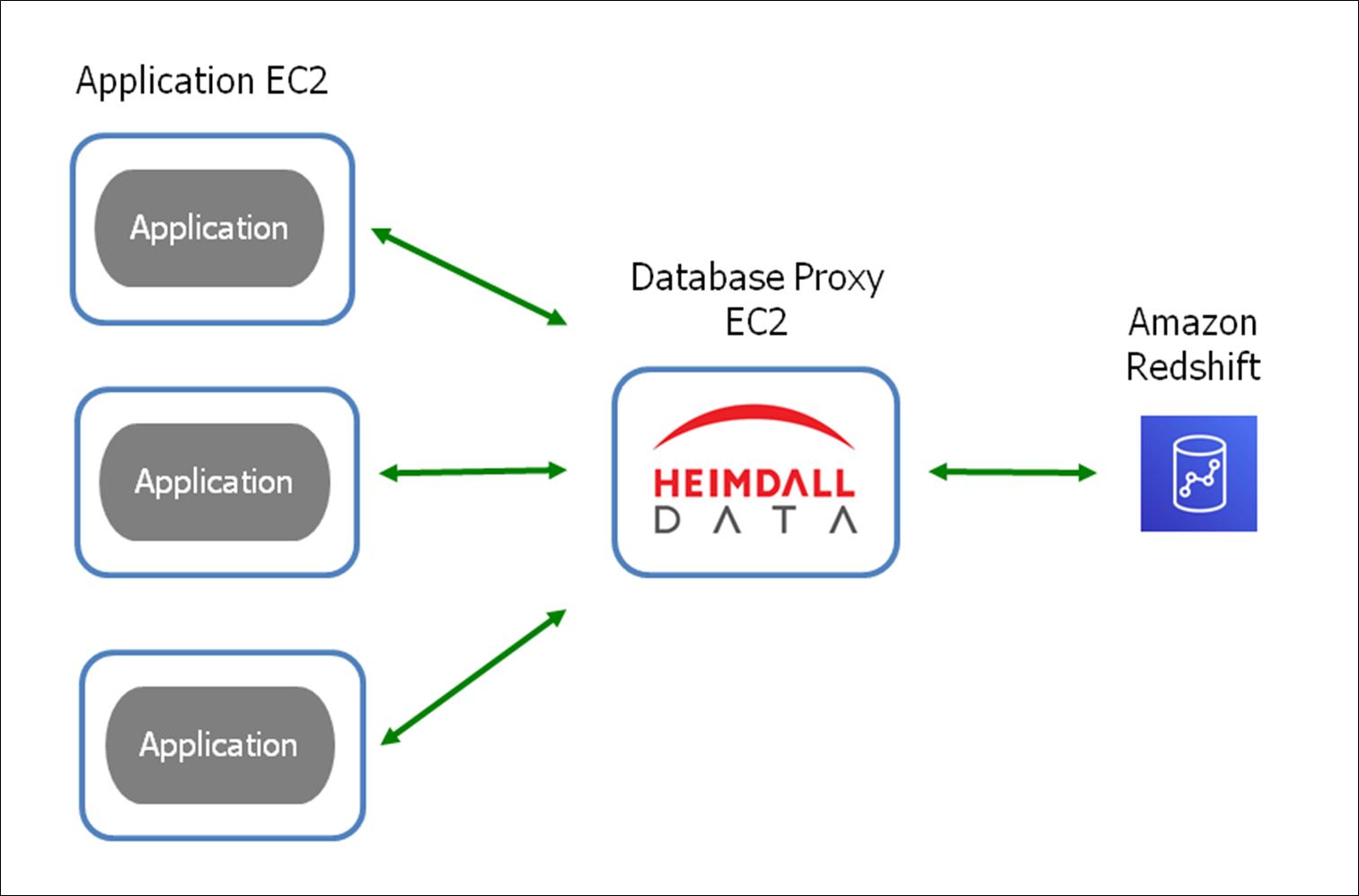 Heimdall Data-Amazon Redshift-1.1