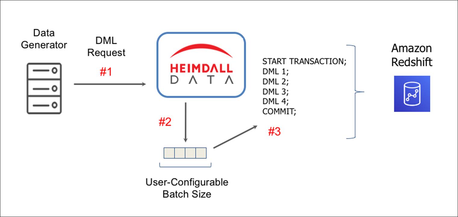 Heimdall Data-Amazon Redshift-2.1