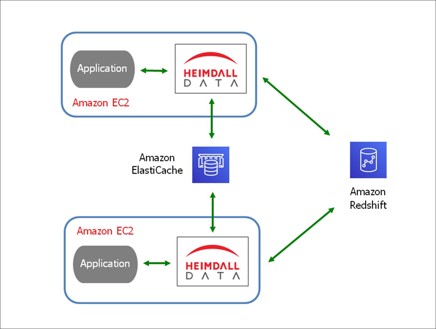 Heimdall Data-Amazon Redshift-4.2