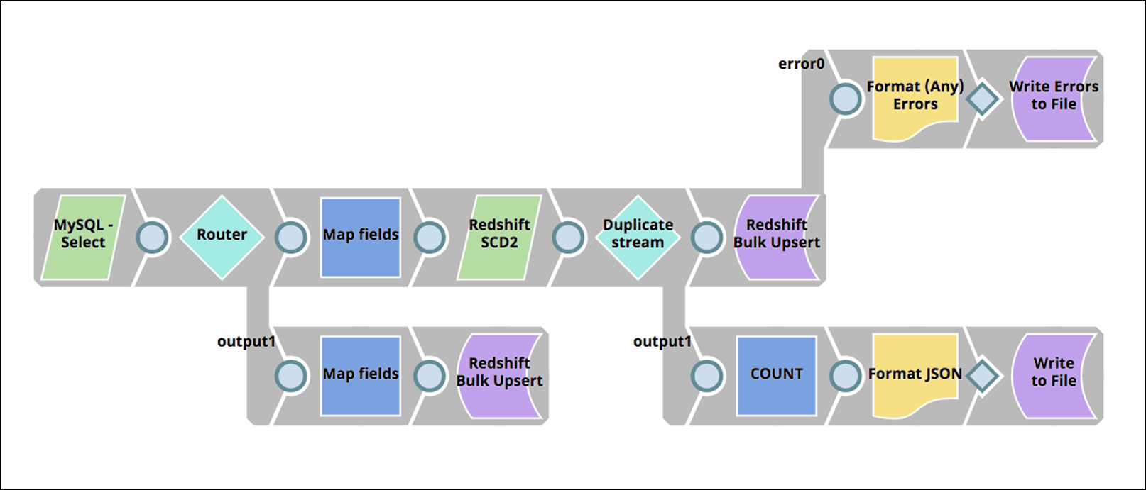 migrating data warehouse workloads from on