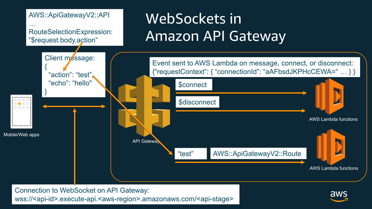 Building a Simple Serverless WebSocket with Stackery and AWS