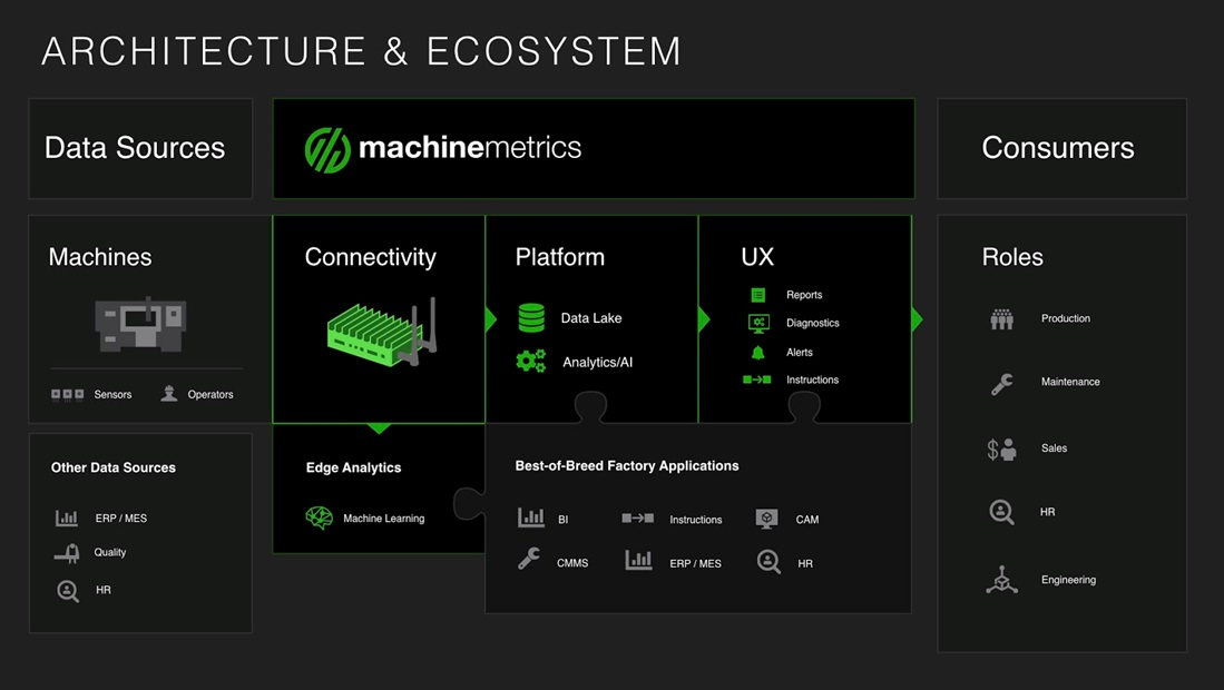 MachineMetrics-IoT-Platforms-4