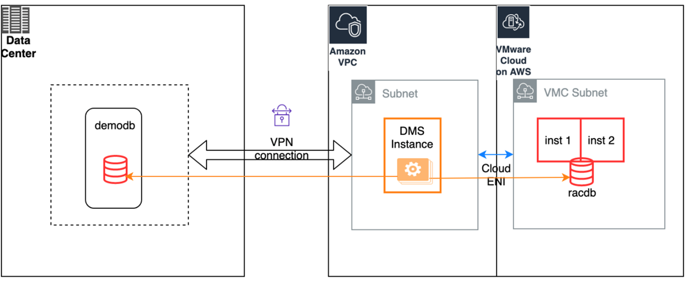 Oracle-AWS-VMware-Migration-2