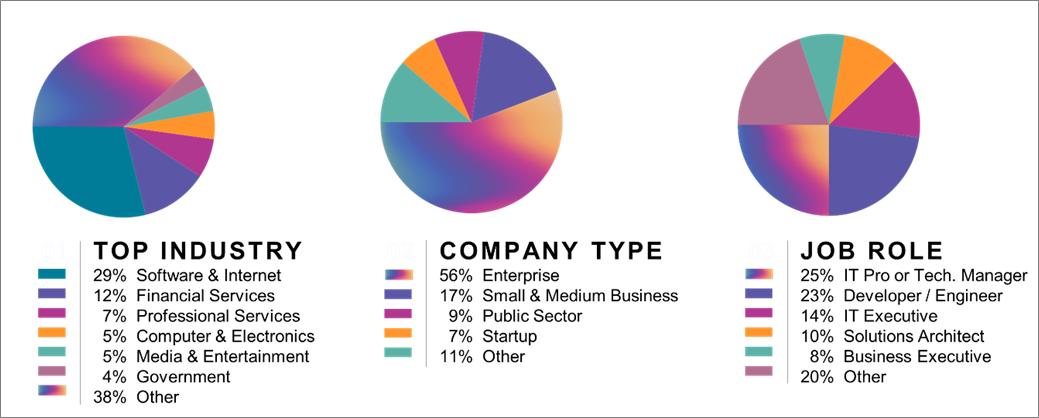 re-Invent-2019-Sponsors-1