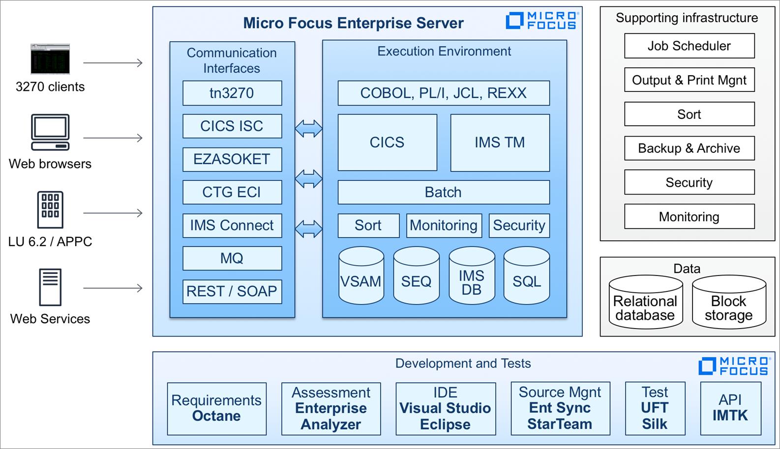 Micro-Focus-Enterprise-Server-1