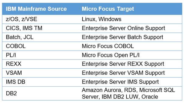 Micro-Focus-Enterprise-Server-2.1
