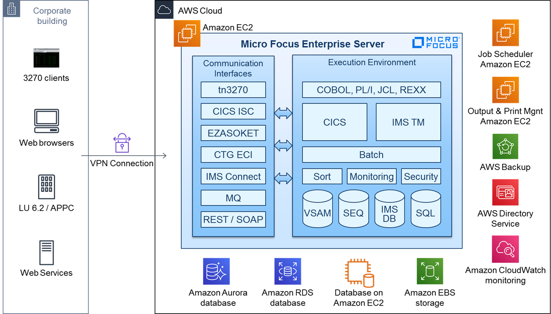 Micro-Focus-Enterprise-Server-3