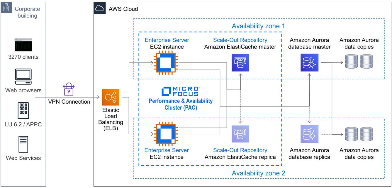 Micro-Focus-Enterprise-Server-5