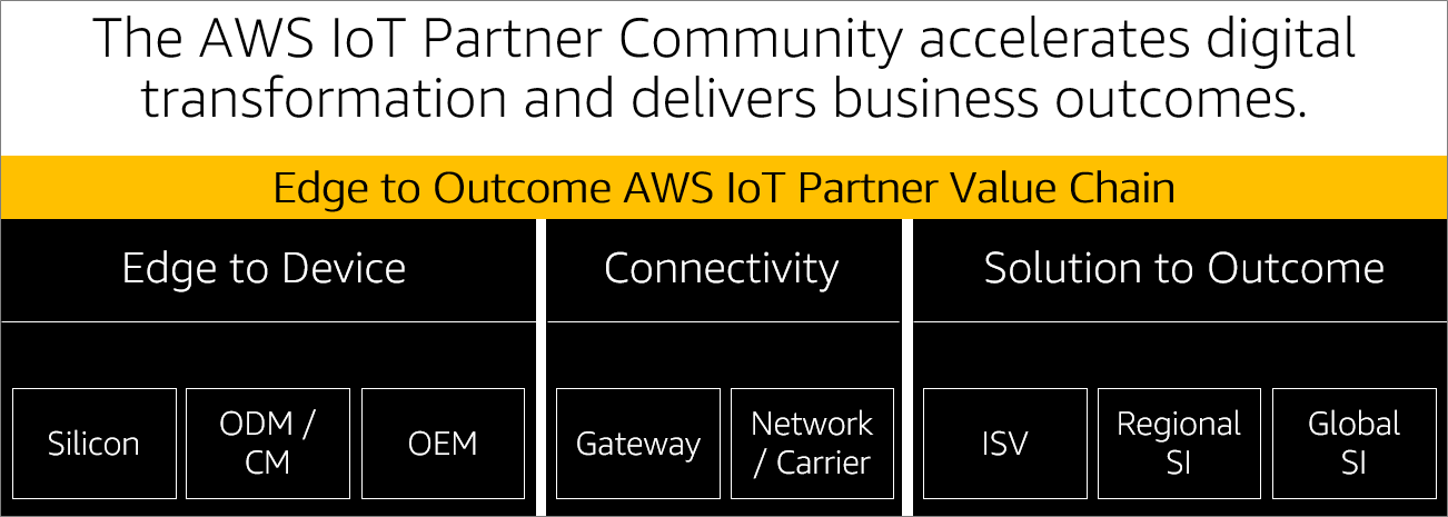 AWS-IoT Partner-Spotlight-1.1