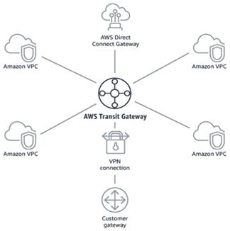 Cisco-AWS-Transit-Gateway-1
