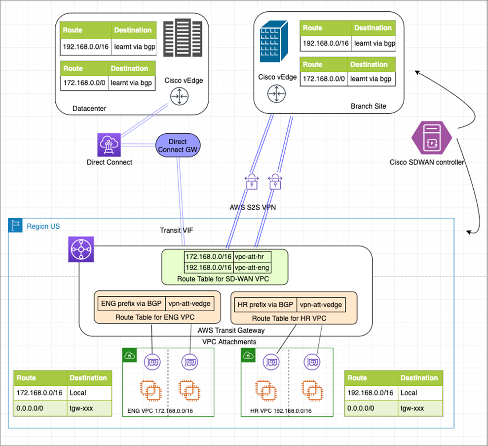 Exploring Architectures With Cisco Sd Wan And Aws Transit Gateway Aws Partner Network Apn Blog