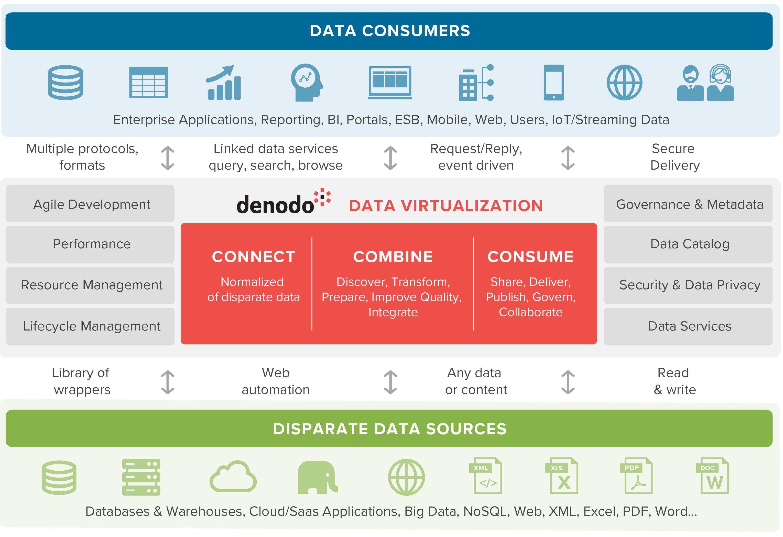 Denodo-Amazon-Redshift-1