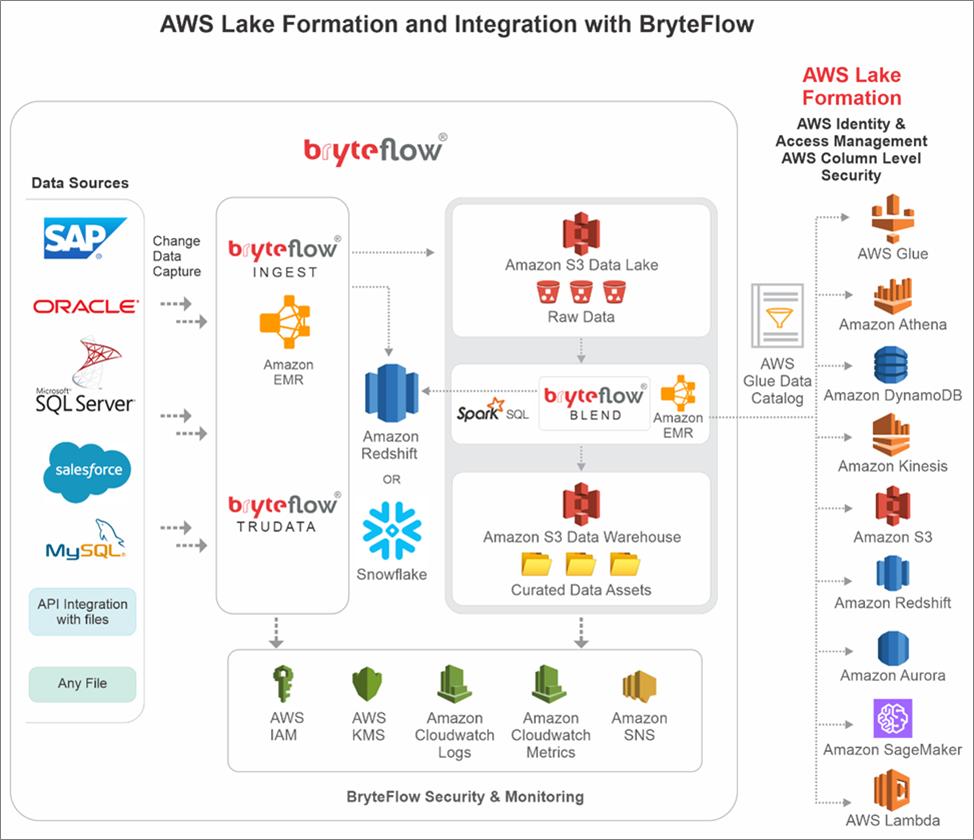 AWS-Bryte-Data-Lakes-1
