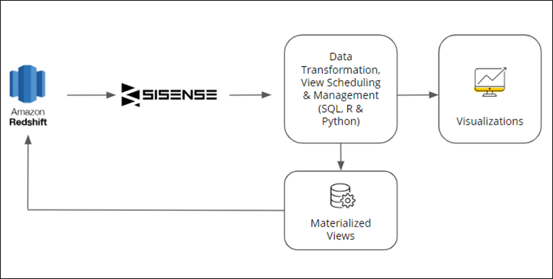 Sisense-Analytics-7