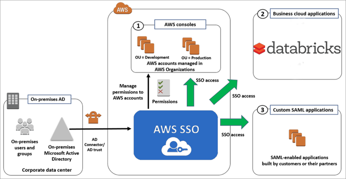 Databricks-AWS-SSO-1