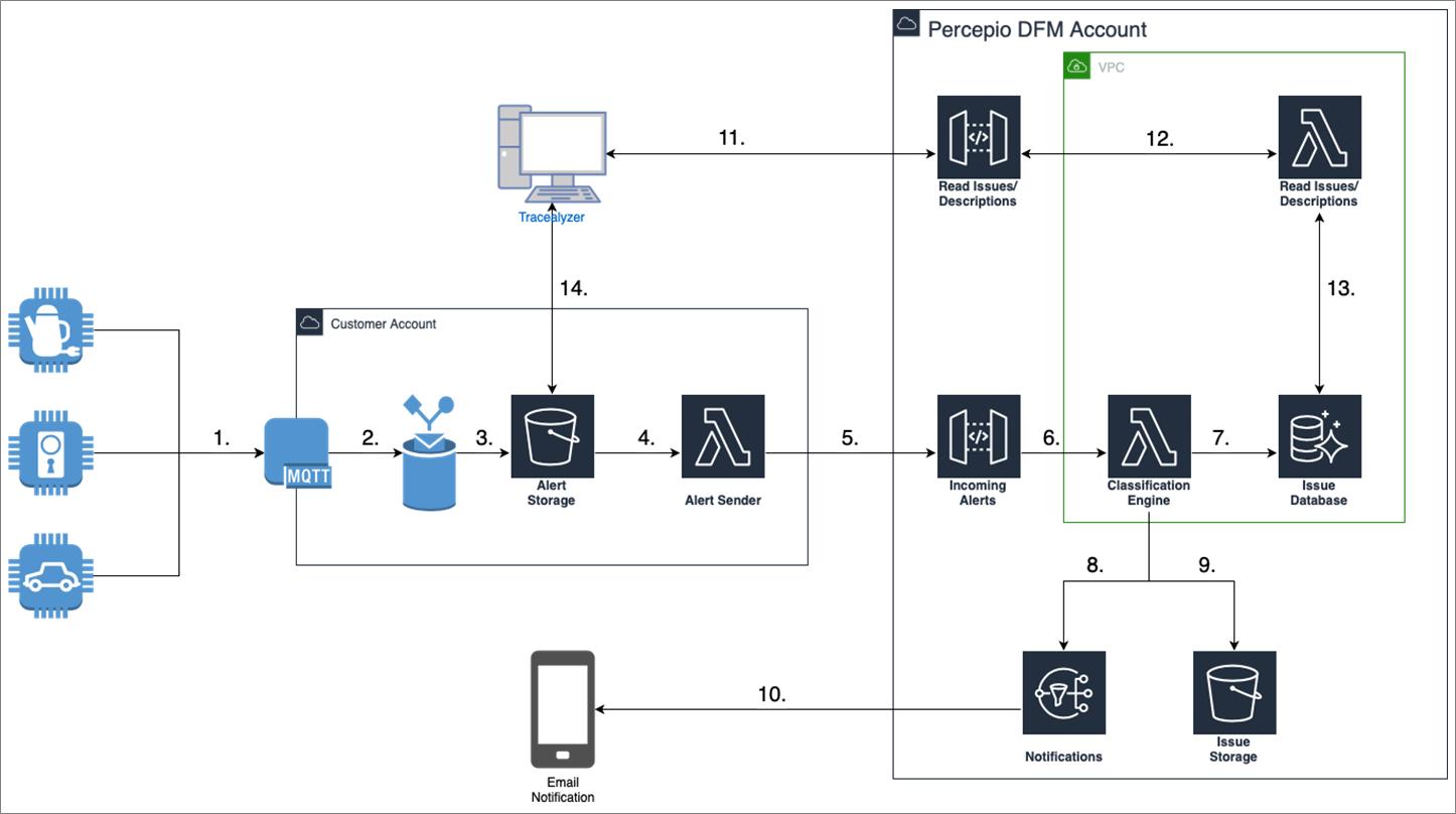 Percepio-DevAlert-AWS-IoT-1