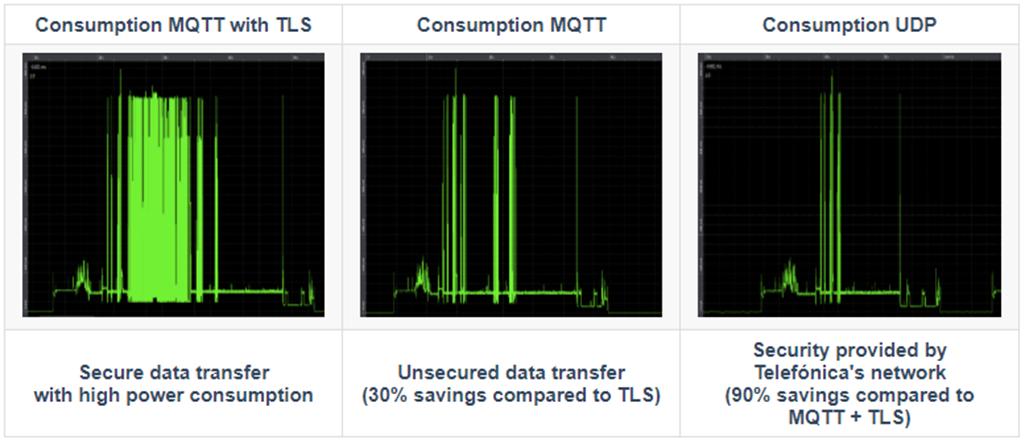 Telefonica-AWS-IoT-Core-1