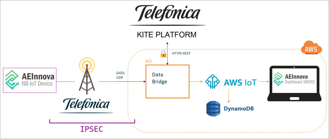 Telefonica-AWS-IoT-Core-12