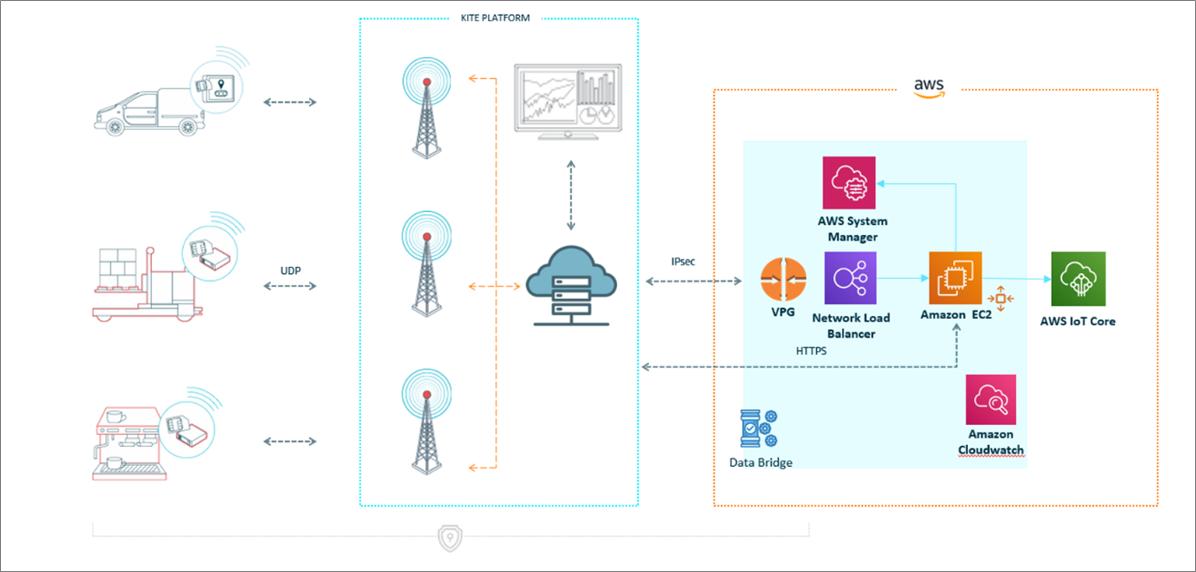 Telefonica-AWS-IoT-Core-5