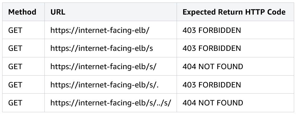 Cprime-Atlassian-CloudFront-3