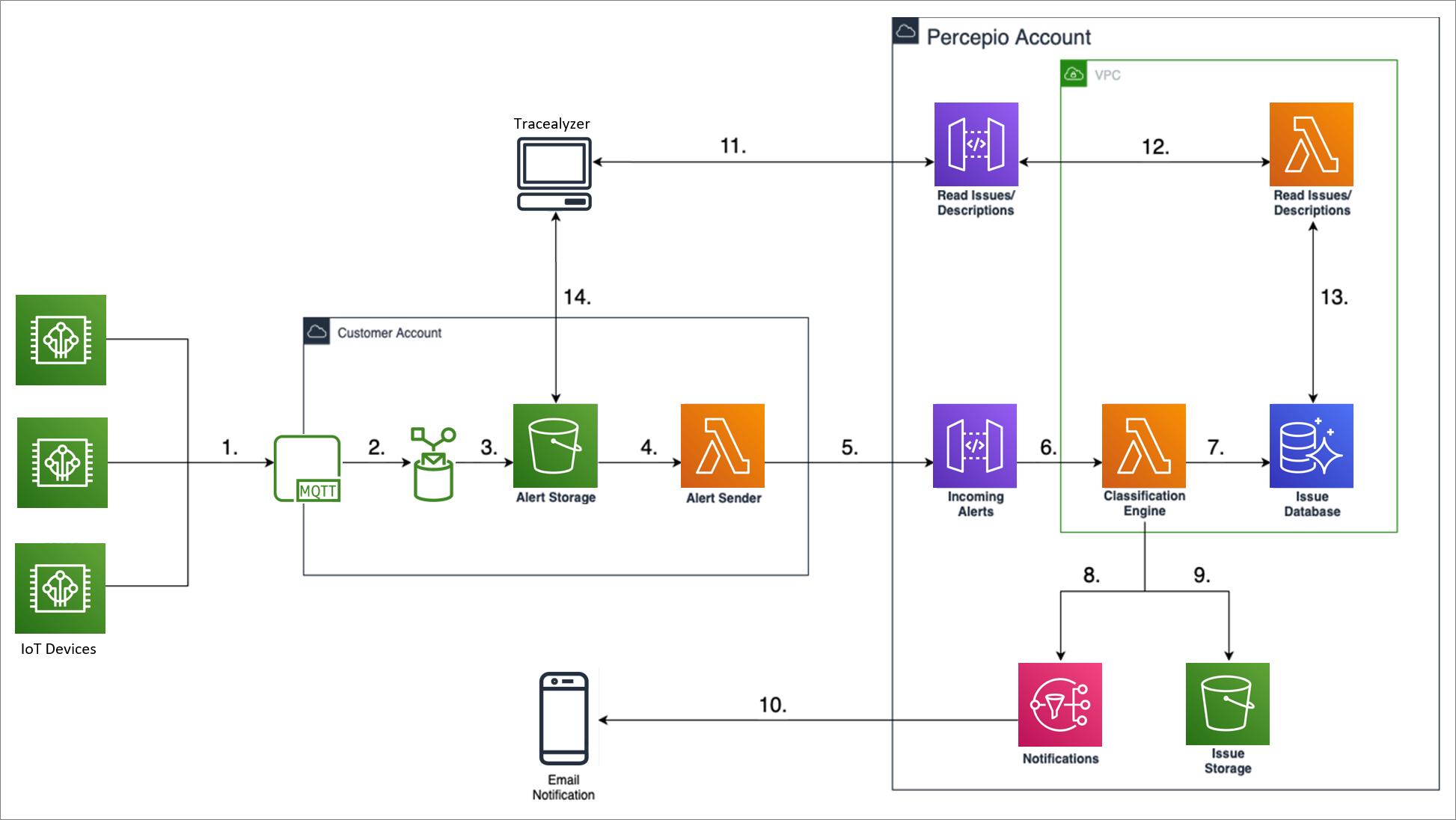 Percepio-DevAlert-AWS-IoT-1.1