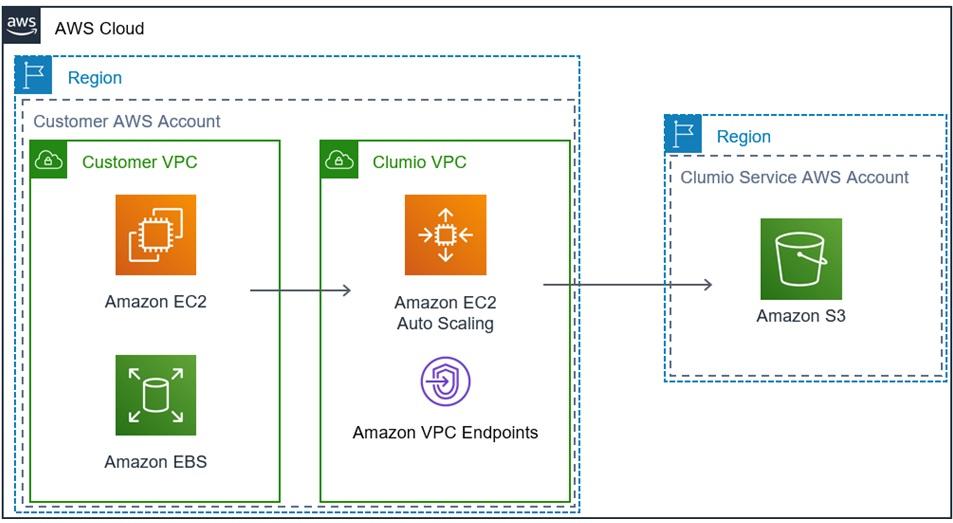 Clumio-Amazon-EBS-3