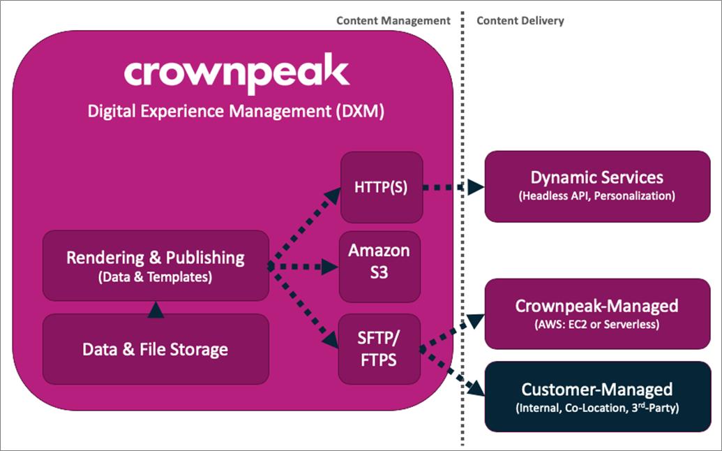 Crownpeak-Customer-Experience-1