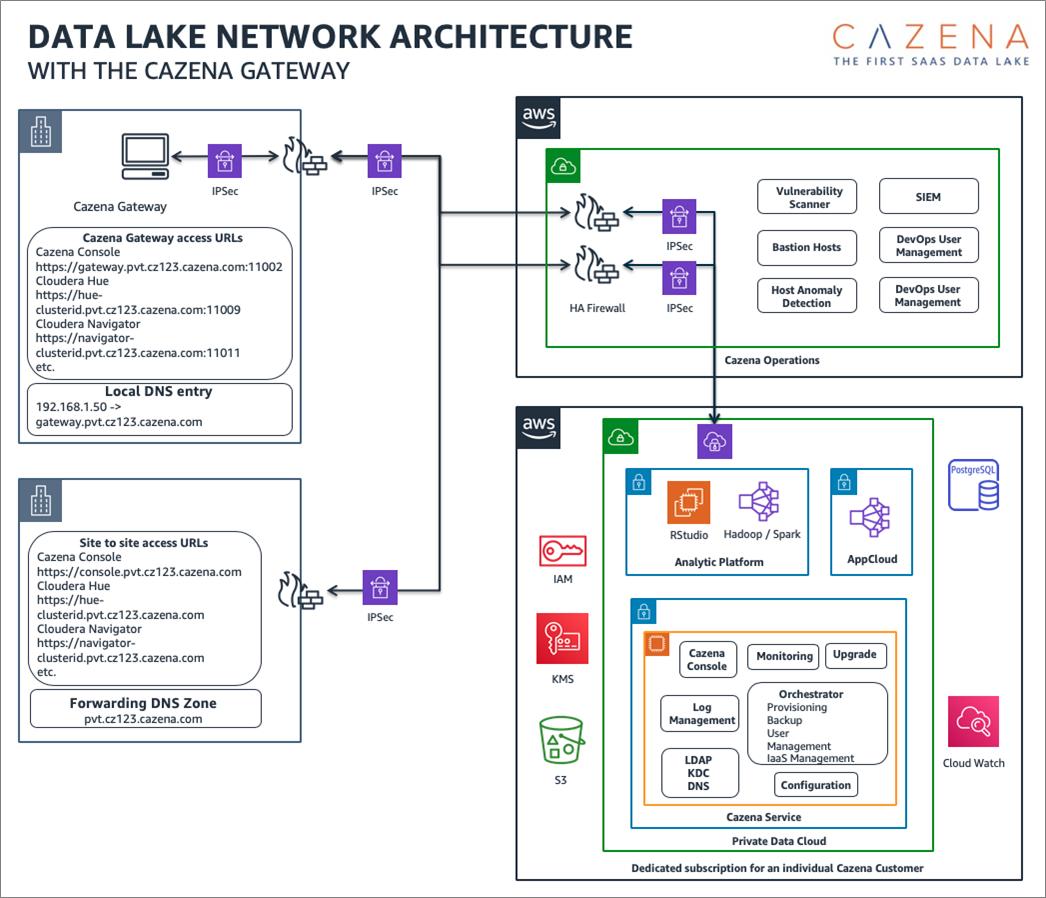 Cazena-Data-Lake-as-a-Service-1
