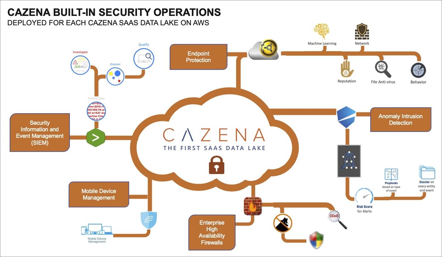 Cazena-Data-Lake-as-a-Service-2