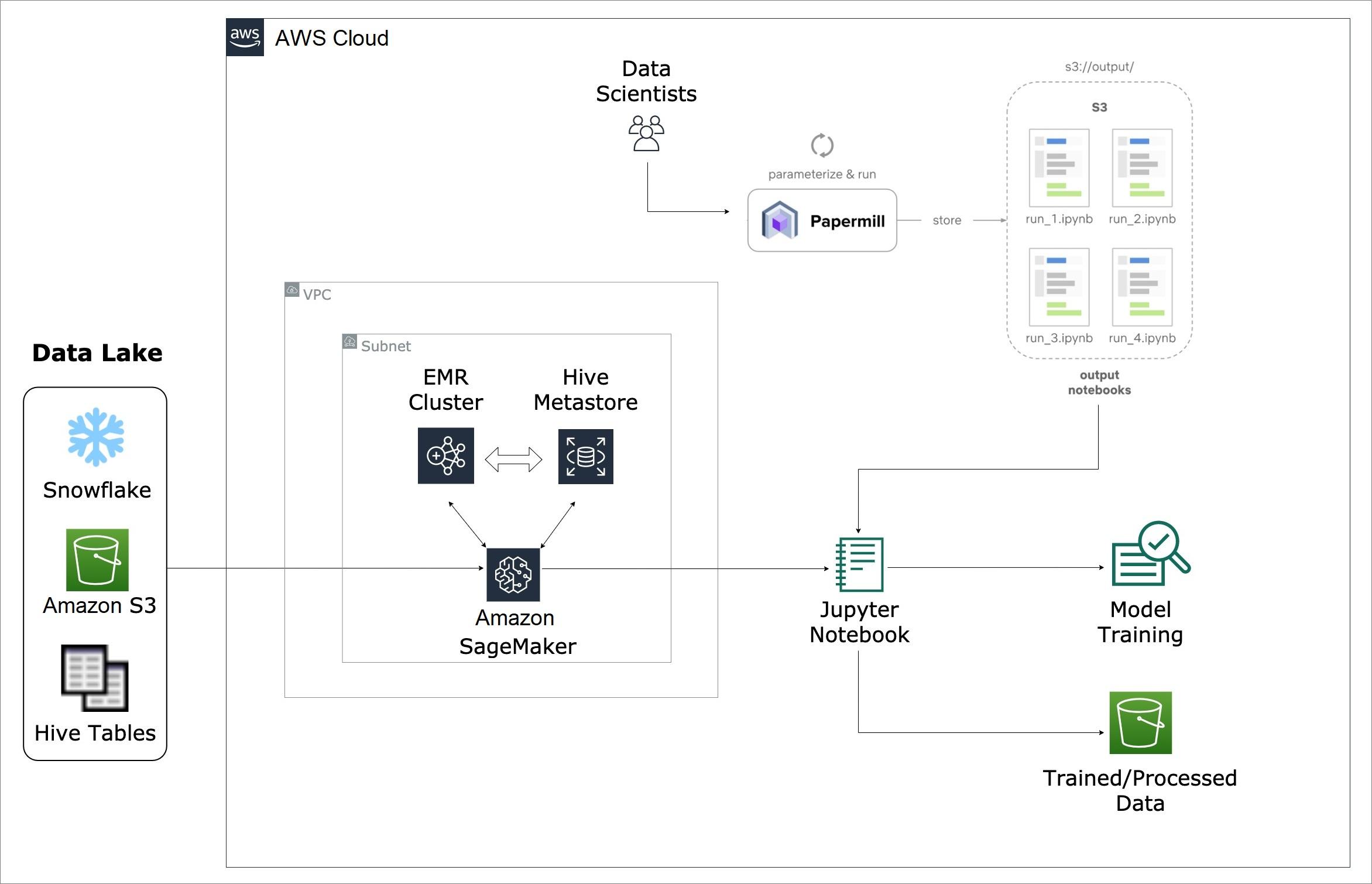 BizCloud-Amazon-SageMaker-4