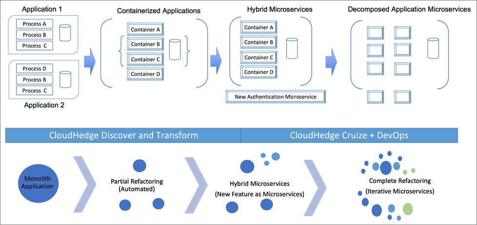 CloudHedge-Modernization-1
