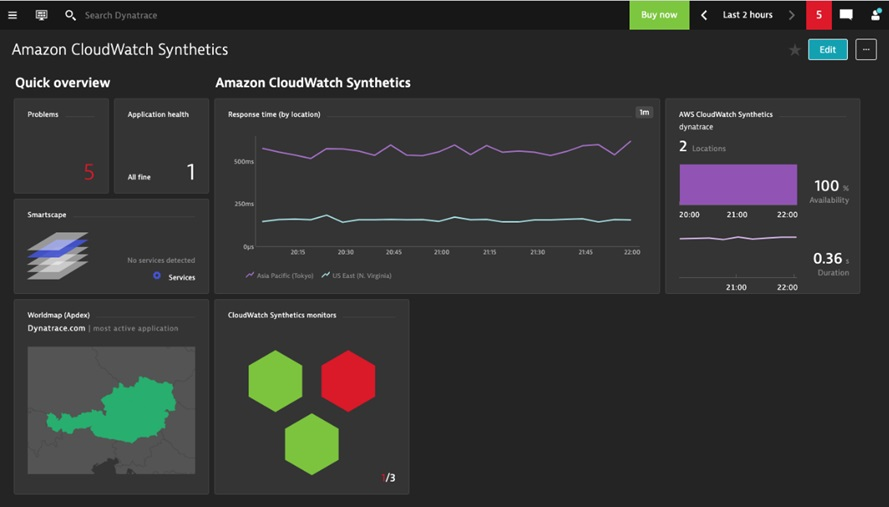 Dynatrace-CloudWatch-Synthetics-6